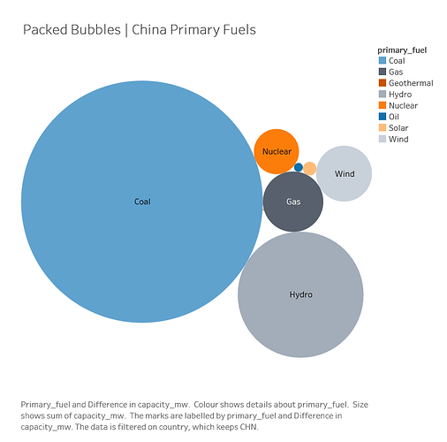 Packed_Bubbles_China
