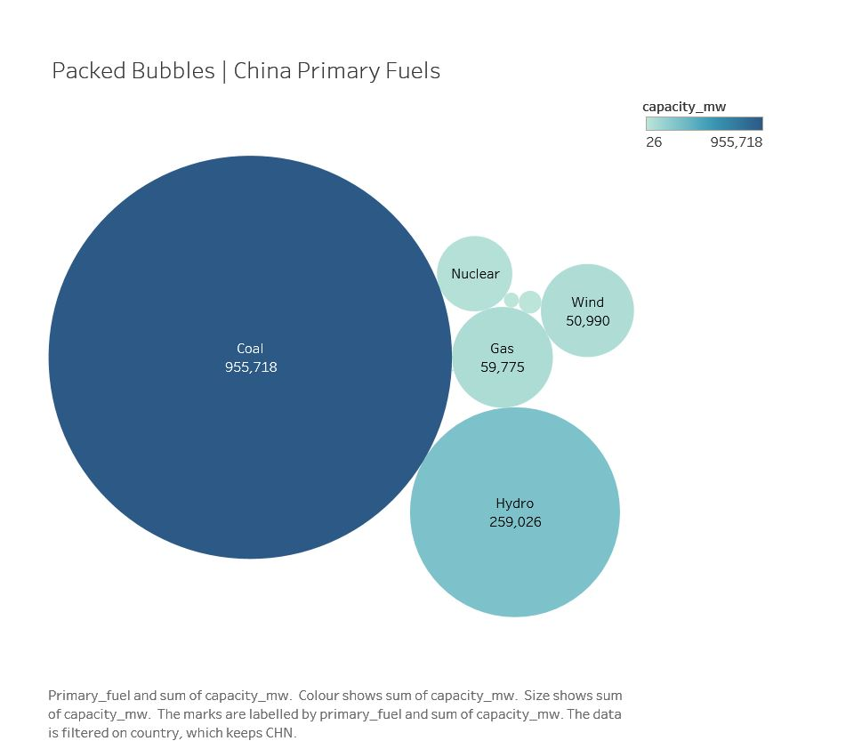Packed Bubbles  China Primary Fuels